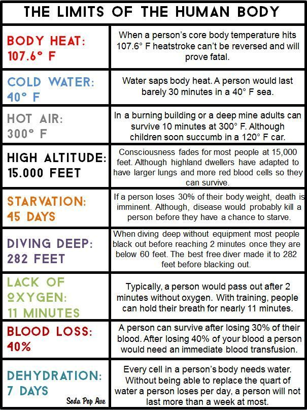 This chart shows the limits of the human body for body heat, cold water, starvation, lack of oxygen and more! www.SodaPopAve.com