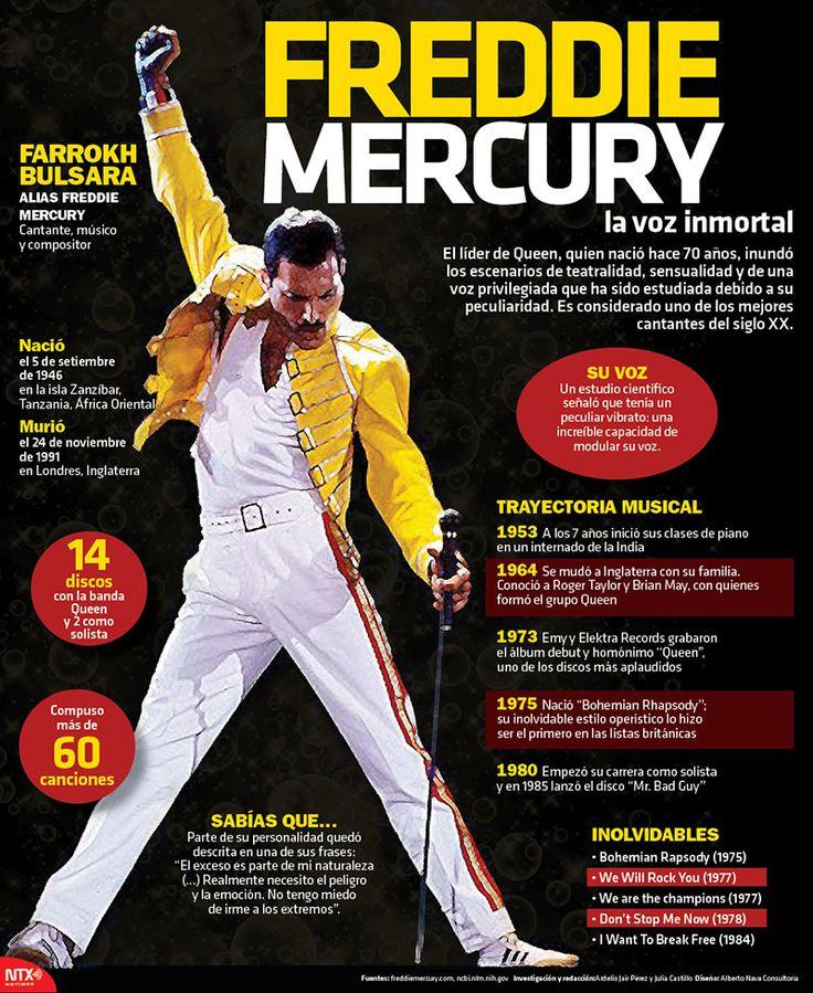 #Freddie70 | #UnDíaComoHoy de 1946 nació el cantante del grupo británico de rock Queen, #FreddieMercury #Infographic