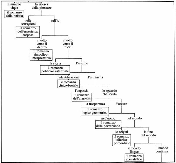 the chart Italo Calvino worked up for his novel If on a Winter's Night a Traveler—but only after he had written the book.