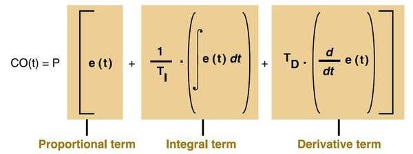 Understanding PID control and loop tuning fundamentals