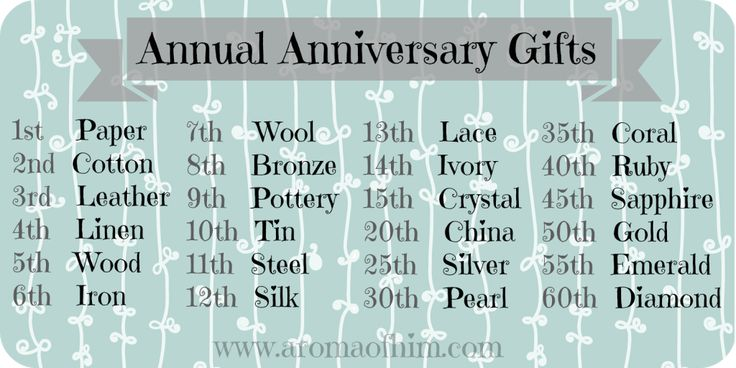 ... Wedding anniversary years, Wedding anniversary gift list and Wedding