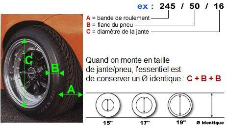 MTK vous offre ce tableau interactif de correspondance jante / pneu