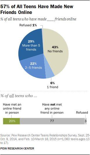 human development and socialization relationship questions