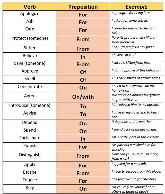 Forum | . | Fluent LandVerb + Preposition and Example | Fluent Land