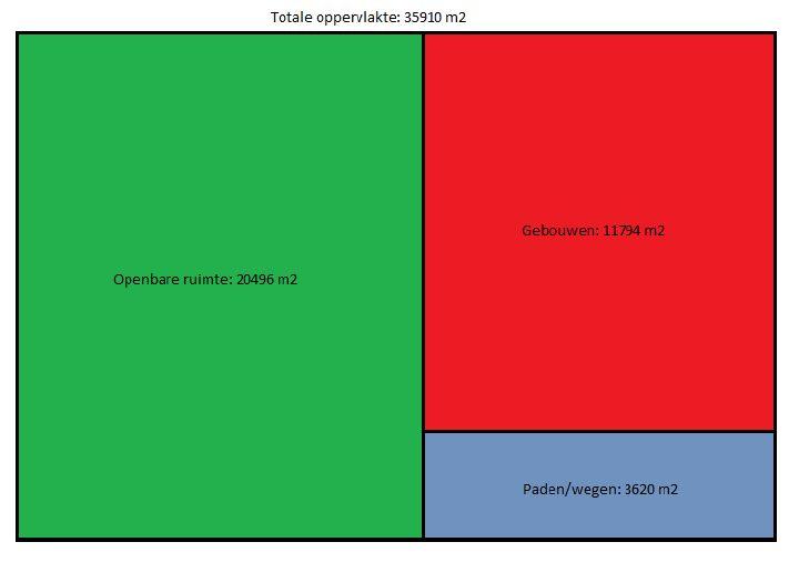 Dit is de verdeling van de oppervlakte die wie hebben op het Royco-terrein. Niels