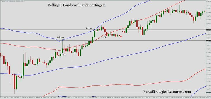 33 Bollinger Bands With Grid Martingale Forex Strategies