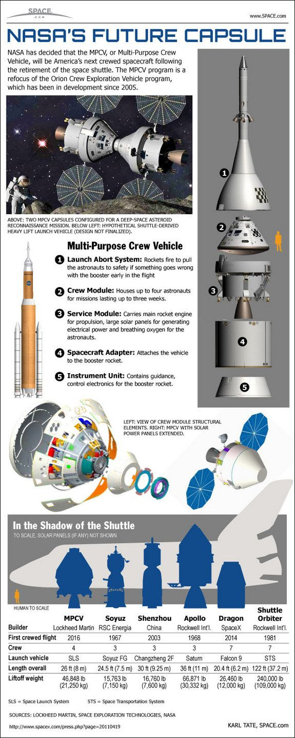 See how NASA's new Multi-Purpose Crew Vehicle, based on the Orion capsule, stacks up against other crewed spaceships in this SPACE.com infographic.