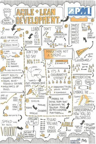 Sketchnotes from New Trends in Project Management …