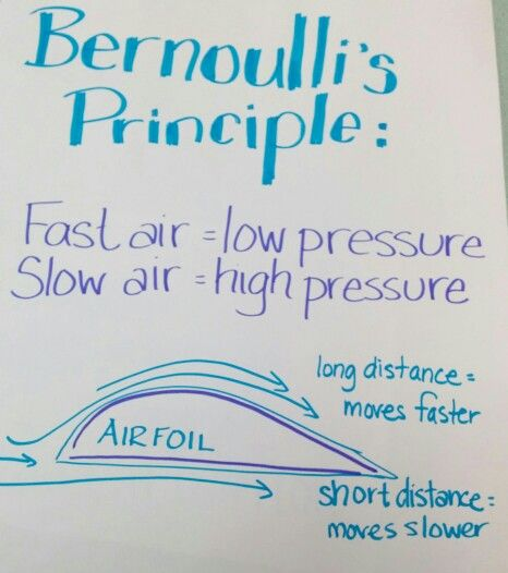 Bernoulli's Principle anchor chart