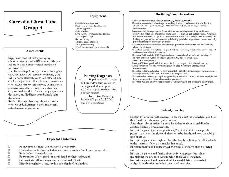 Chest tube | Nursing | Pinterest | Chest tube