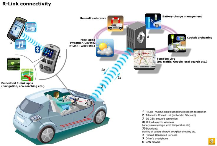 R-Link connectivity