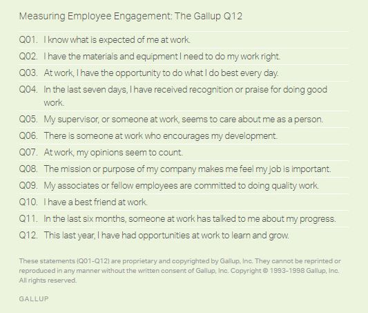 Measuring Employee Engagement: The Gallup Q12