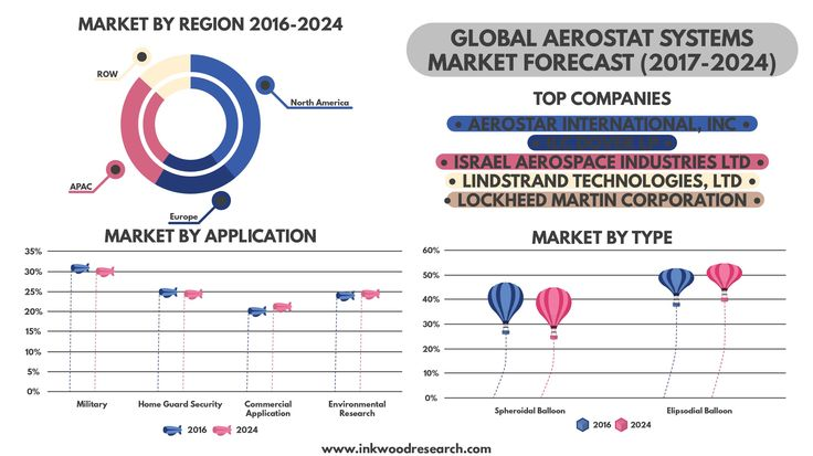 GLOBAL AEROSTAT SYSTEM MARKET FORECAST 2017-2024 | Inkwood  Research Global aerostat system market is segmented by balloon type (spheroidal balloon, ellipsoidal balloon) by payload (electro-optics, communication intelligence, thermal imaging camera, electronic intelligence, surveillance radar, internal navigation system) of application (military, home guard security, commercial, environmental research) & by geography, forecasting year 2017-2024. Get Free 10% Customization on this report by…