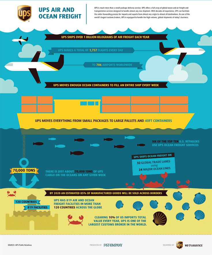 """UPS Supply Chain Solutions - global air and ocean freight transportation services.  An """"Adfographic"""" but effective."""