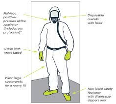 Personal protective equipment for ‪#‎asbestos‬ removal. #banasbestosindia Learn More