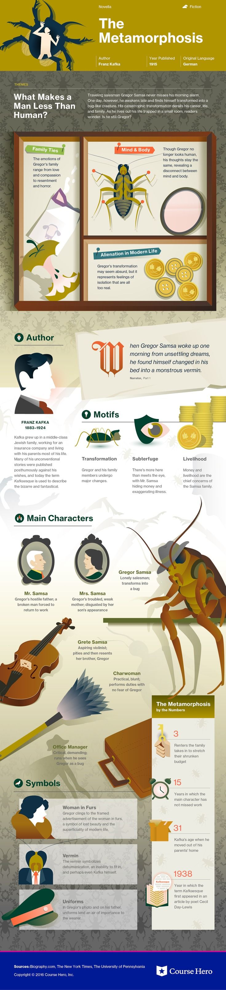 This @CourseHero infographic on The Metamorphosis is both visually stunning and informative!