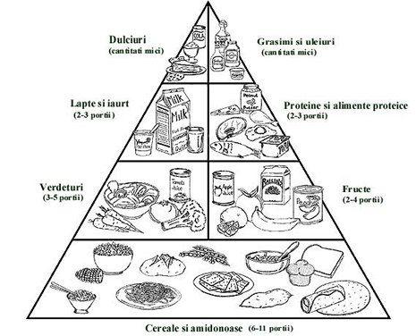 64 besten PIRAMIDA ZDROWIA Bilder auf Pinterest | Gesunde ernährung ...