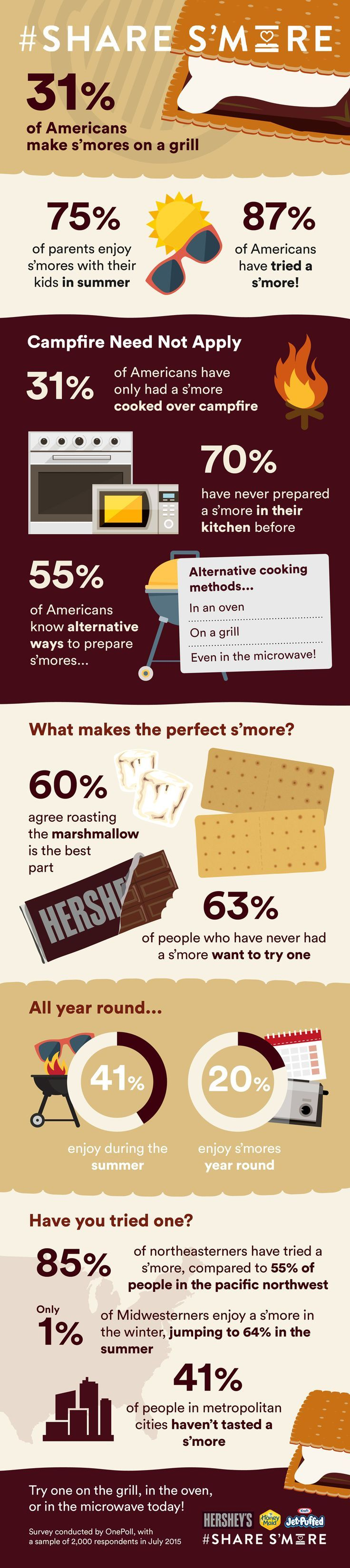 Food infographic infographic we designed for american food