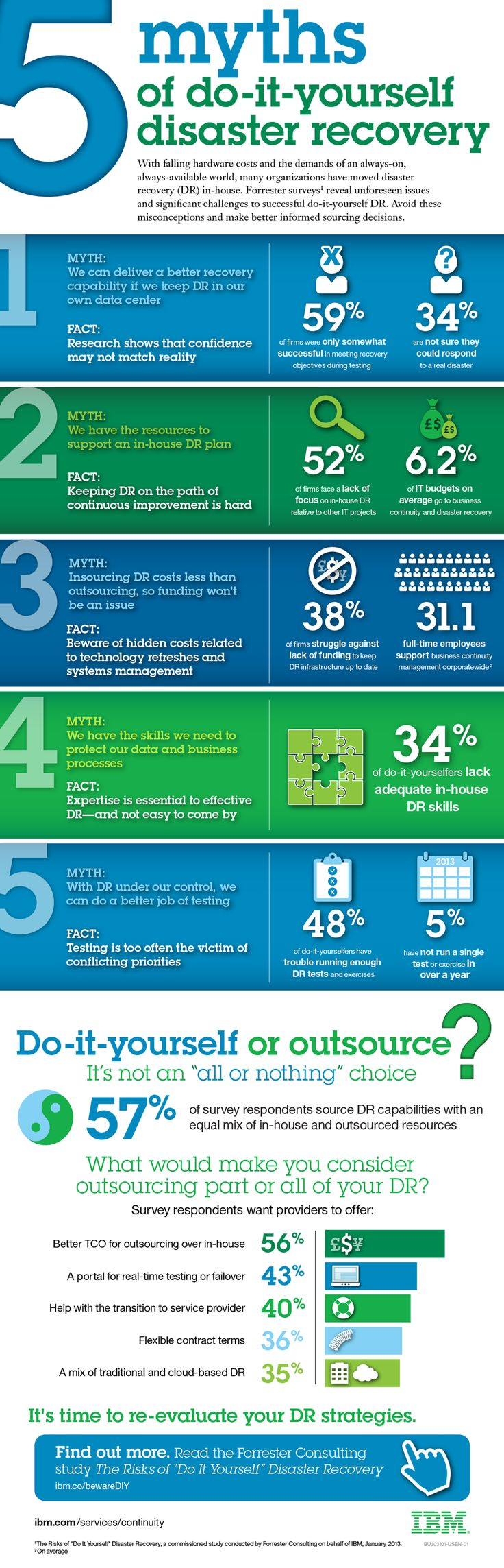 server test plan template - 5 myths of in house disaster recovery infographic for