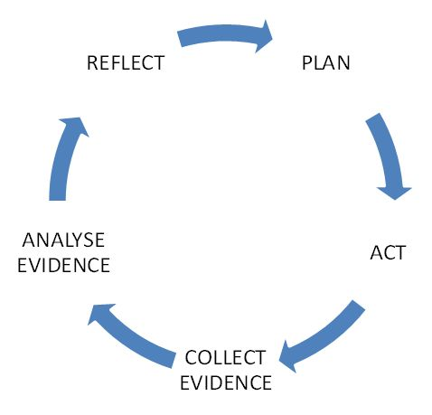 reflection education and reflective practice Pedagogy of reflective writing in professional education actual practice reflective provided a link between experience and reflection for the education.
