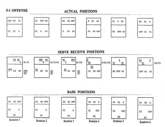 Volleyball 5-1 Rotation | Volleyball 5 1 Offense Diagram: