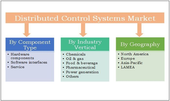 Distributed Control Systems: Asia-Pacific is the most lucrative market for DCS and leads in process automation & controls pertaining to service opportunities in greenfield projects paired with increasing manufacturing activities in the emerging economies of Asia-Pacific. Distributed Control Systems (DCS) Market report, published by Allied Market Research, forecasts that the global market is expected to garner $24,609 million by 2022, growing at a CAGR of 5.2% during the period 2016 - 2022.