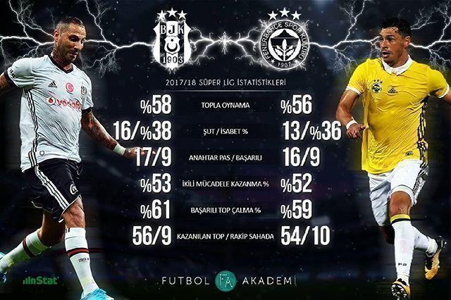 Dev maç öncesi iki takımın bu sezon Süper Lig'deki istatistikleri. #BJKvFB  #Football #soccer #stats #infographic #derby #game #fenerbahce #besiktas #soccerinfographic