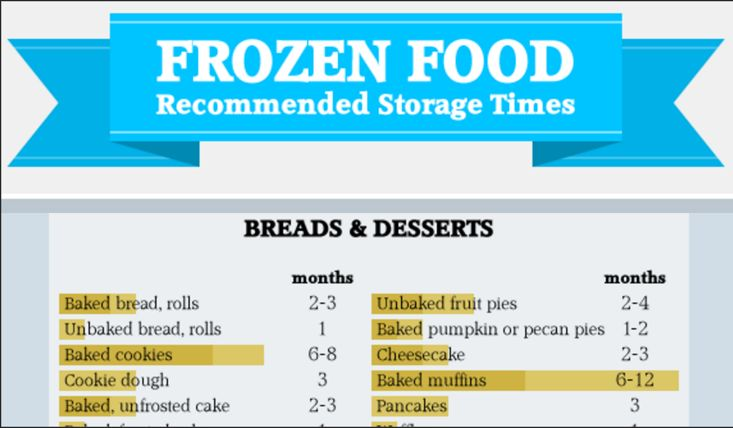 How many times have you pulled some chicken (or strawberries or a casserole) out of the freezer only to end up worrying that you shouldn't eat it because it's been in there for too long. Well, worry no more—this handy-dandy chart from FreezerLabels.net spells out exactly how long you can