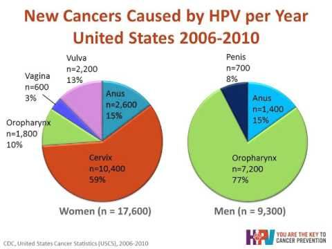 You Are the Key to HPV Cancer Prevention Webinar - WATCH VIDEO HERE -> http://bestcancer.solutions/you-are-the-key-to-hpv-cancer-prevention-webinar    *** cancer prevention logo ***   The percentage of girls and boys between the ages of 13 and 17 receiving all three doses of the Human Papillomavirus (HPV) vaccination fall far short of the Healthy People 2020 goal of 80% HPV vaccine coverage for boys and girls. Listen to learn what you can do...