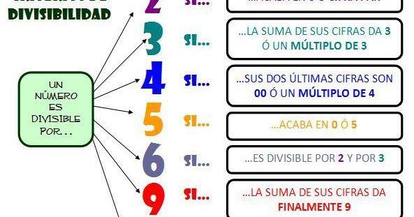 Pin De Rkaroladriana En Matematica Geometria Reglas De Divisibilidad Divisibilidad Educacion Matematicas