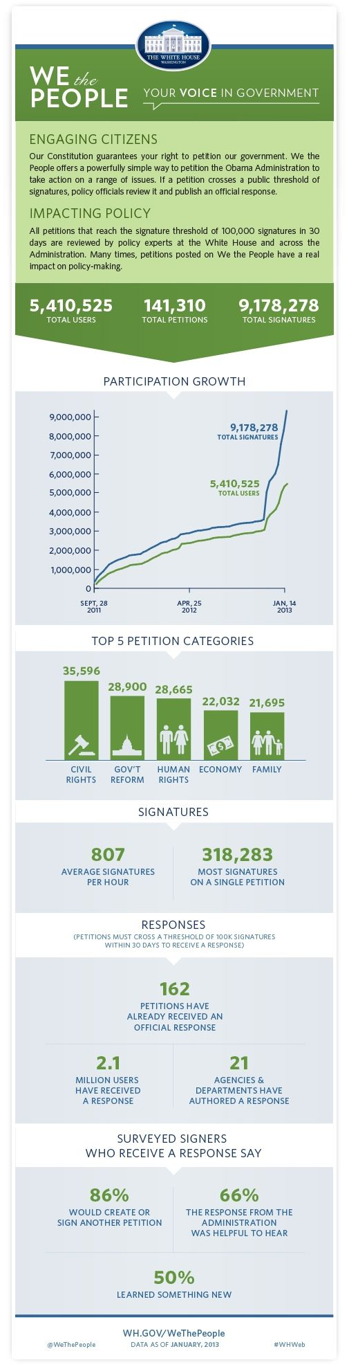 Interesting stats on We the People, threshold increased to 100,000 signatures within first 30 days to receive a response.