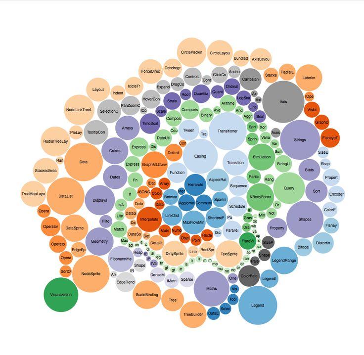 14 best Graphs - inspiration images on Pinterest A tree, Build - bubble chart