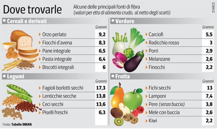 Alimenti ricchi di fibre #fibre #fibrealimentari #dietasana #benessere