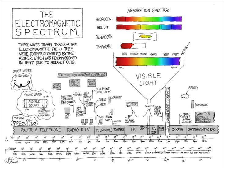 Sometimes I try to picture what everything would look like if the whole spectrum were compressed into the visible spectrum.  Also sometimes I try to picture your sister naked.