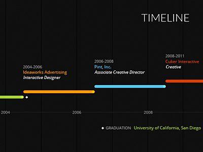 45 Stunning Timeline Designs | Graphic & Web Design Inspiration + Resources