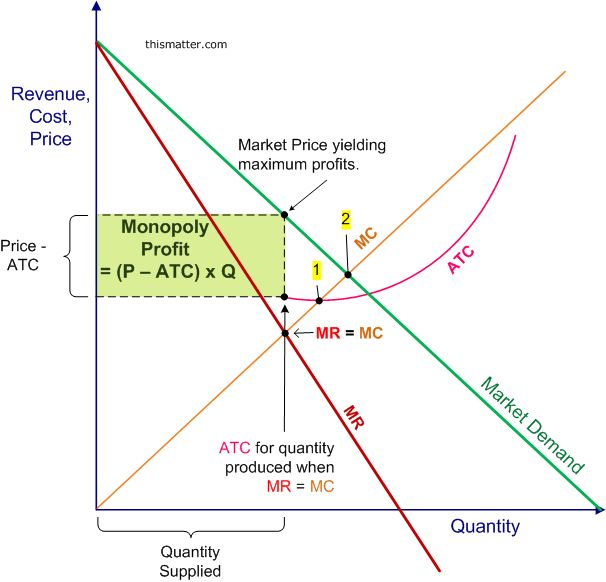 Diagram showing how a monopolist sets its profit maximizing price by finding the market price that corresponds to the quantity where marginal revenue equals marginal cost, with profits equal to the price minus the average total cost times the quantity produced.