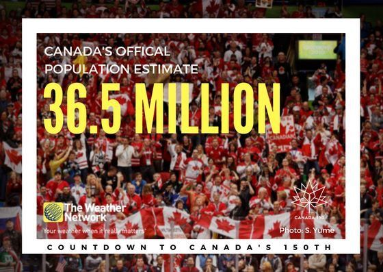 Canada is the 38th most populous country in the world, slightly behind Iraq and slightly ahead of Morocco. Great 🇨🇦 fact 83/150 #Canada150