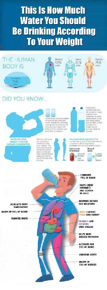 How much water do you need based on your weight
