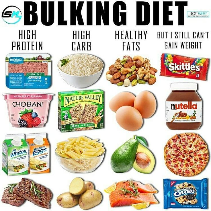 Bulking Diet By @smurray_32 Calories = From The Literature
