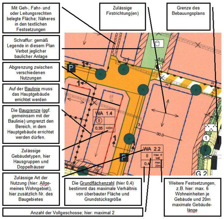 Beautiful Vor dem Grundst ckskauf sollten der Bebauungsplan eingesehen werden Bauen de erkl rt hier die wichtigsten