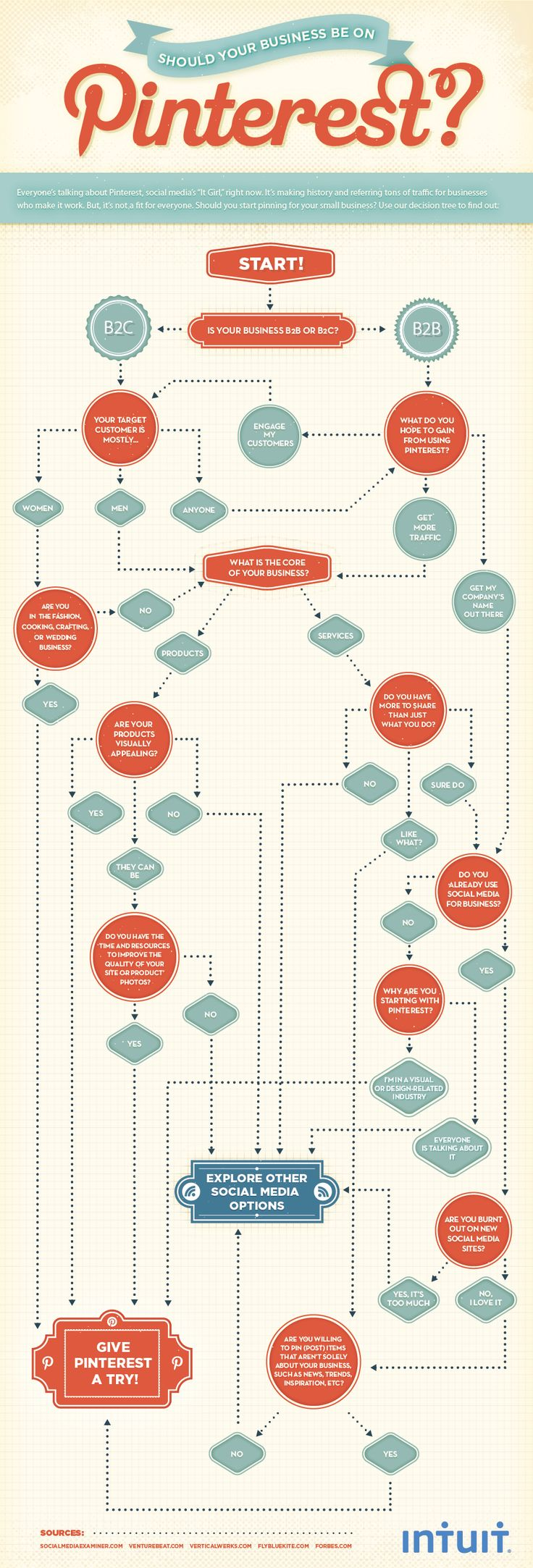 Should Your Business be on Pinterest? Flowchart by Aaron Lee: Social Network, Charts, Social Media Marketing, Internet Marketing, Small Business, Blog, Socialmedia, Infographics, Pinterest