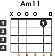 Learn how to play the beginner guitar chord Am11 also known as A Minor 11 or A Minor 11th with this free lesson.