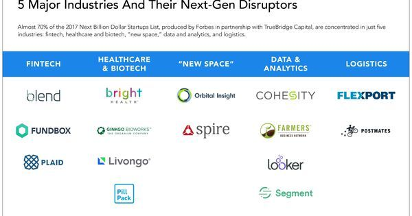 """5 Major Industries And Their Next-Gen Disruptors  