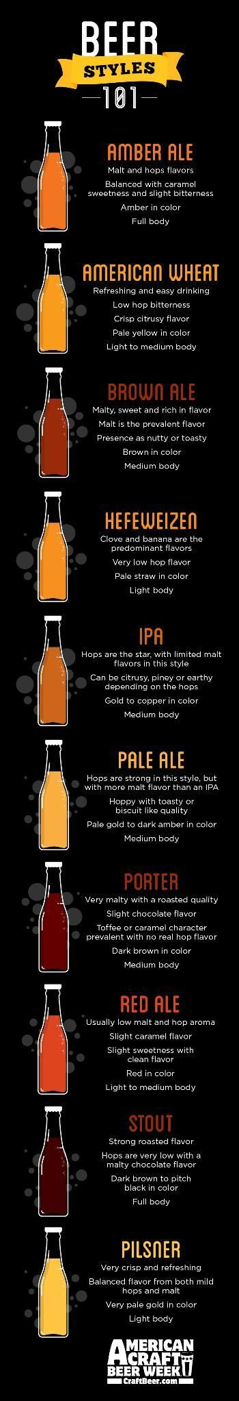 How well do you know your beer styles? Here's a handy guide.