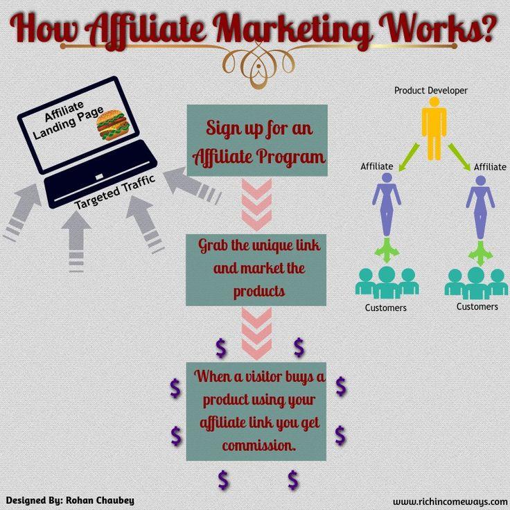 Affiliate-Marketing-Process