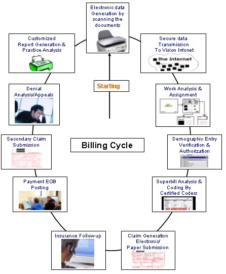 Best Medical Billing Images On   Medical Billing