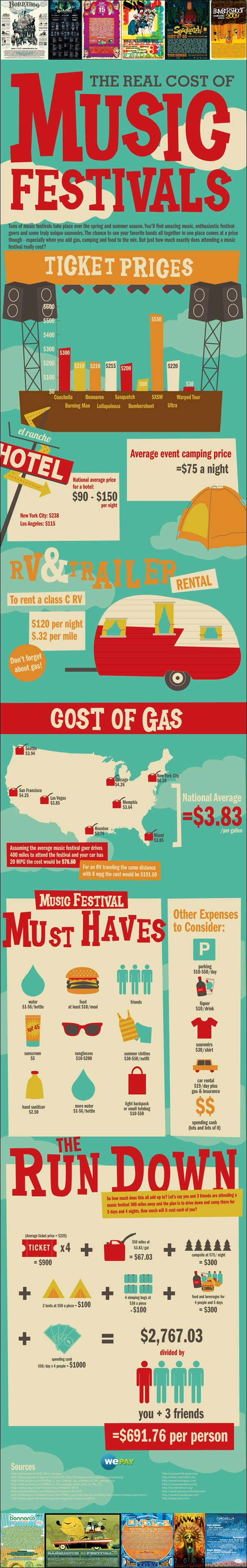 #INFOgraphic > Music Festival Expenses: Being at the start of the new season for the most popular music festivals, this fancy infographic budgets the real cost of attending your favorite event. Are you gonna go deep in your pocket or start thinking cutbacks?  > http://infographicsmania.com/music-festival-expenses/