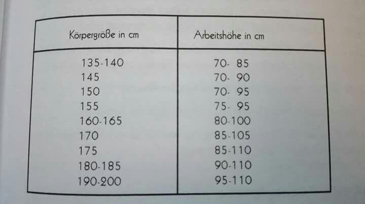 Maße Abstand zwischen Arbeitsplätze und Oberschrank | Ikea ...