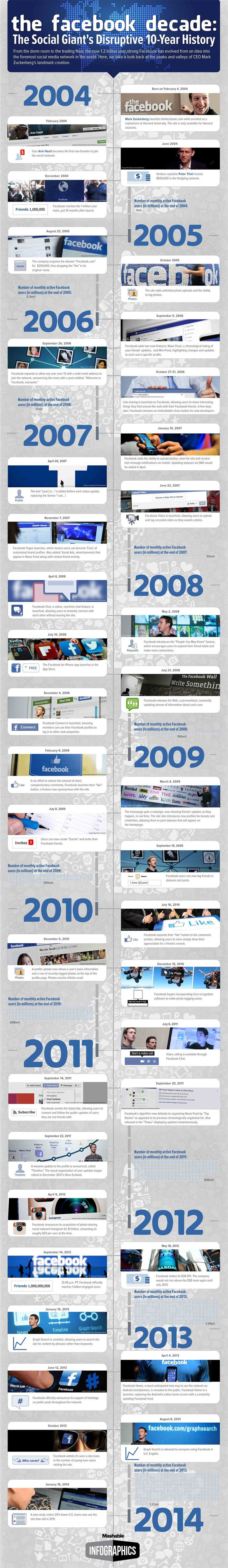10 Years of #Facebook, the history of a Social Giant an infographic - http://hosting.ber-art.nl/facebook-social-giant /@Ber|Art Visual Design V.O.F. - #SEO