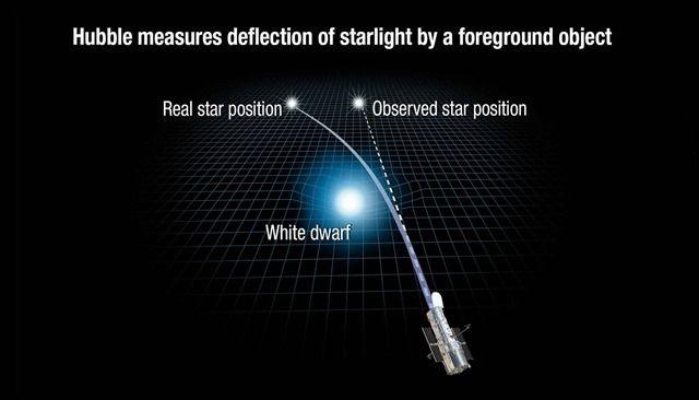 La théorie de la relativité générale dEinstein a été utilisée avec succès pour déterminer la masse dune étoile